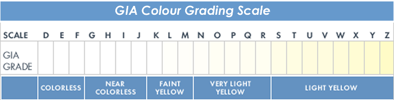Colour grading scale
